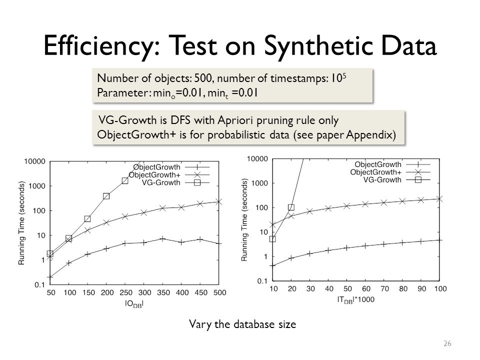 Efficiency: Test on Synthetic Data 26 VG-Growth is DFS with Apriori pruning rule only ObjectGrowth+ is for probabilistic data (see paper Appendix) VG-