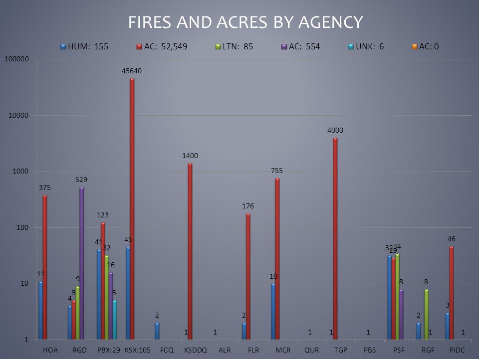 FIRES AND ACRES BY AGENCY