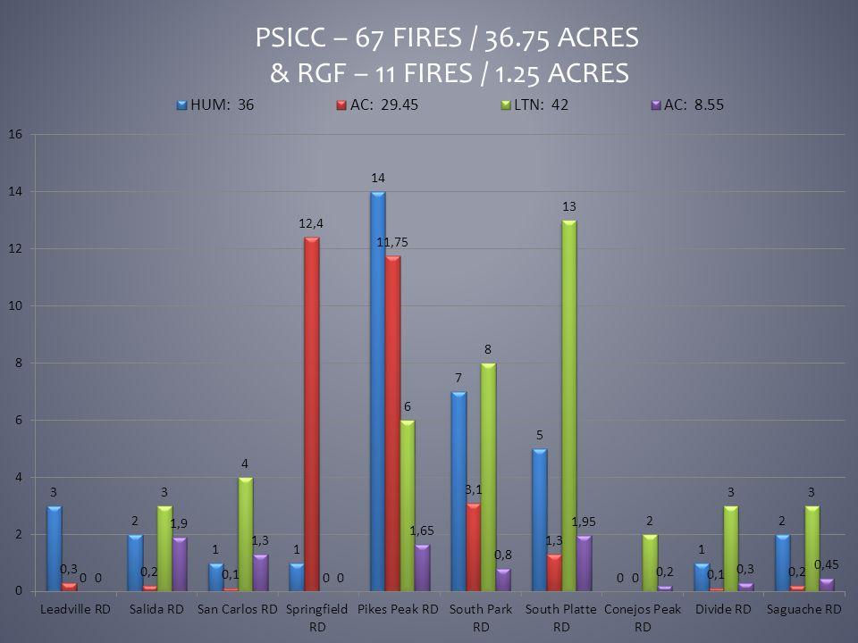 PSICC – 67 FIRES / 36.75 ACRES & RGF – 11 FIRES / 1.25 ACRES