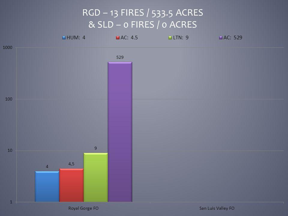 RGD – 13 FIRES / 533.5 ACRES & SLD – 0 FIRES / 0 ACRES