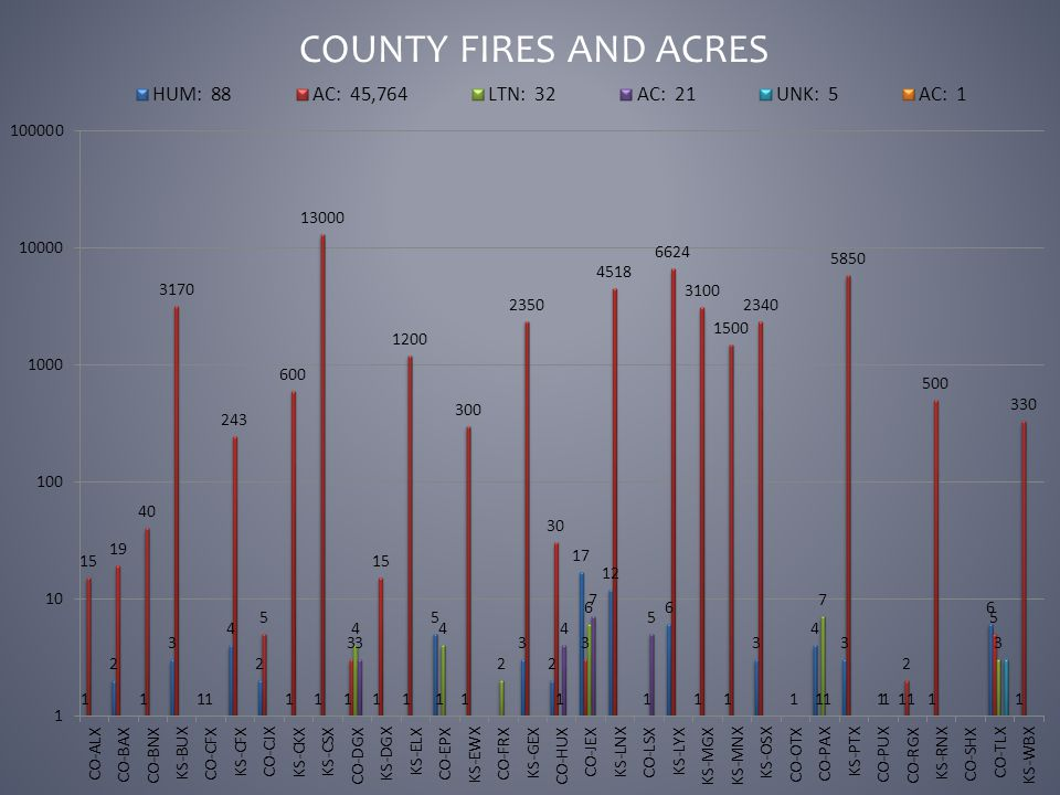 COUNTY FIRES AND ACRES