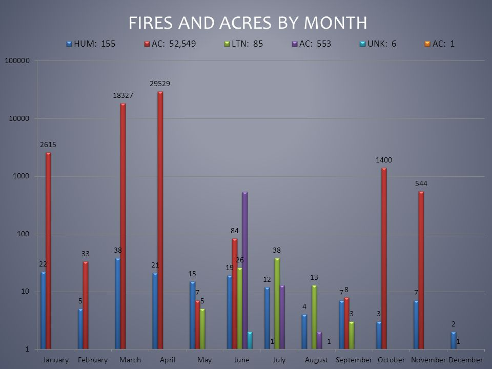 FIRES AND ACRES BY MONTH