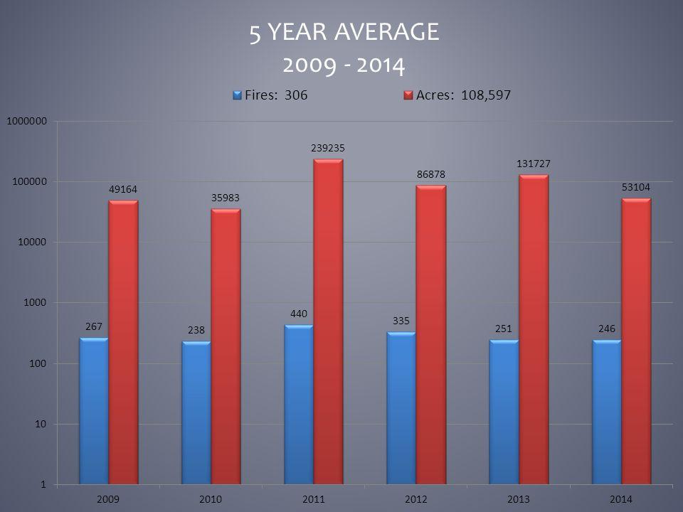 5 YEAR AVERAGE 2009 - 2014