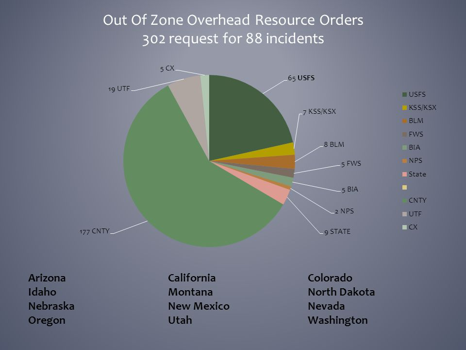 Out Of Zone Overhead Resource Orders 302 request for 88 incidents ArizonaCaliforniaColorado IdahoMontanaNorth Dakota NebraskaNew MexicoNevada OregonUt