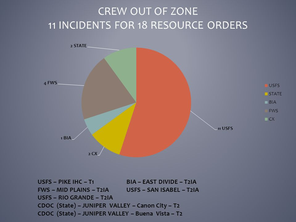 CREW OUT OF ZONE 11 INCIDENTS FOR 18 RESOURCE ORDERS USFS – PIKE IHC – T1BIA – EAST DIVIDE – T2IA FWS – MID PLAINS – T2IAUSFS – SAN ISABEL – T2IA USFS – RIO GRANDE – T2IA CDOC (State) – JUNIPER VALLEY – Canon City – T2 CDOC (State) – JUNIPER VALLEY – Buena Vista – T2