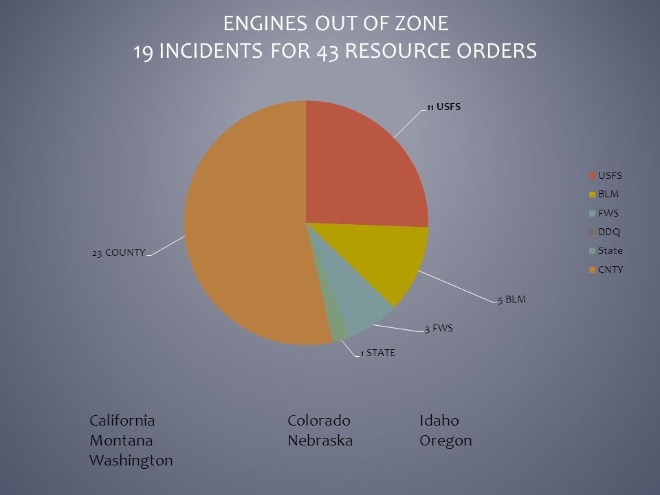 ENGINES OUT OF ZONE 19 INCIDENTS FOR 43 RESOURCE ORDERS CaliforniaColoradoIdaho MontanaNebraskaOregon Washington