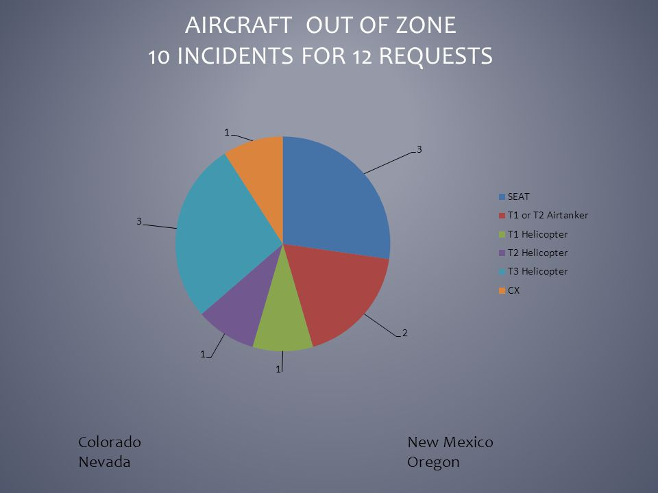 AIRCRAFT OUT OF ZONE 10 INCIDENTS FOR 12 REQUESTS ColoradoNew Mexico NevadaOregon