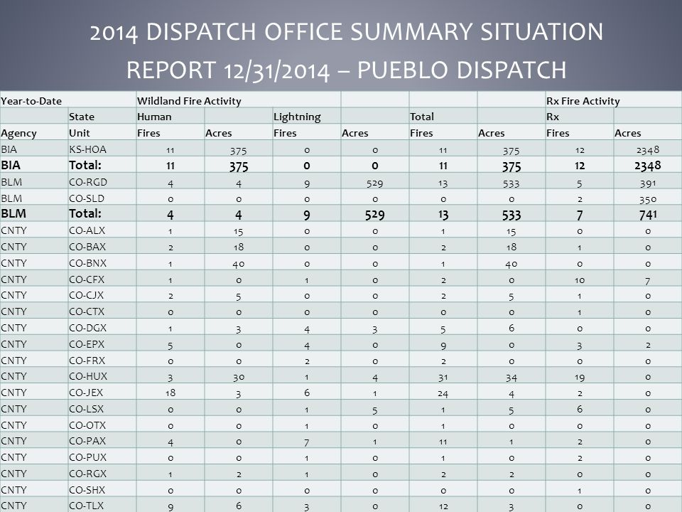 2014 DISPATCH OFFICE SUMMARY SITUATION REPORT 12/31/2014 – PUEBLO DISPATCH Year-to-DateWildland Fire ActivityRx Fire Activity StateHumanLightningTotalRx AgencyUnitFiresAcresFiresAcresFiresAcresFiresAcres BIAKS-HOA113750011375122348 BIATotal:113750011375122348 BLMCO-RGD449529135335391 BLMCO-SLD0000002350 BLMTotal:449529135337741 CNTYCO-ALX115001 00 CNTYCO-BAX218002 10 CNTYCO-BNX140001 00 CNTYCO-CFX101020107 CNTYCO-CJX25002510 CNTYCO-CTX00000010 CNTYCO-DGX13435600 CNTYCO-EPX50409032 CNTYCO-FRX00202000 CNTYCO-HUX330143134190 CNTYCO-JEX1836124420 CNTYCO-LSX00151560 CNTYCO-OTX00101000 CNTYCO-PAX407111120 CNTYCO-PUX00101020 CNTYCO-RGX12102200 CNTYCO-SHX00000010 CNTYCO-TLX963012300