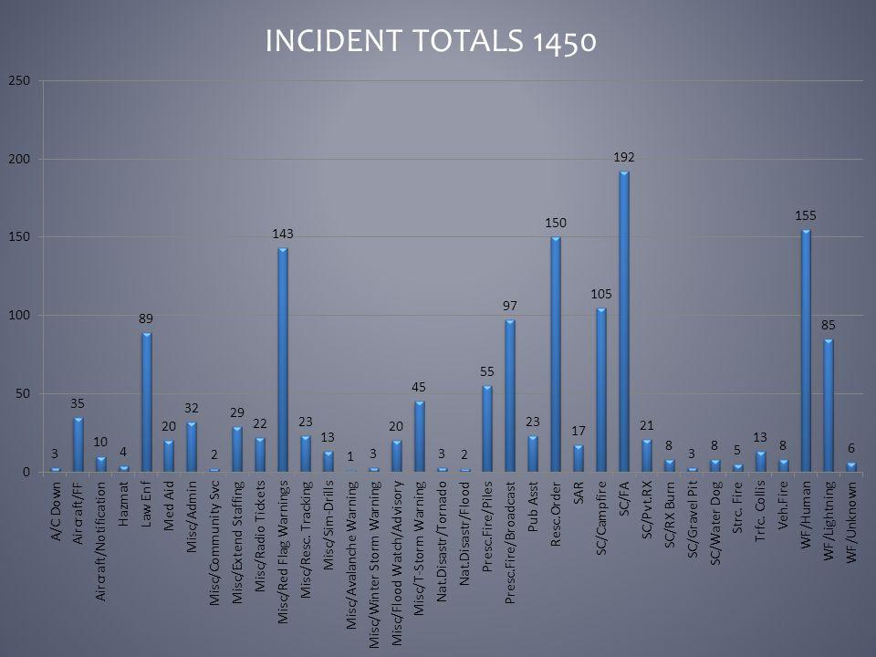 INCIDENT TOTALS 1450