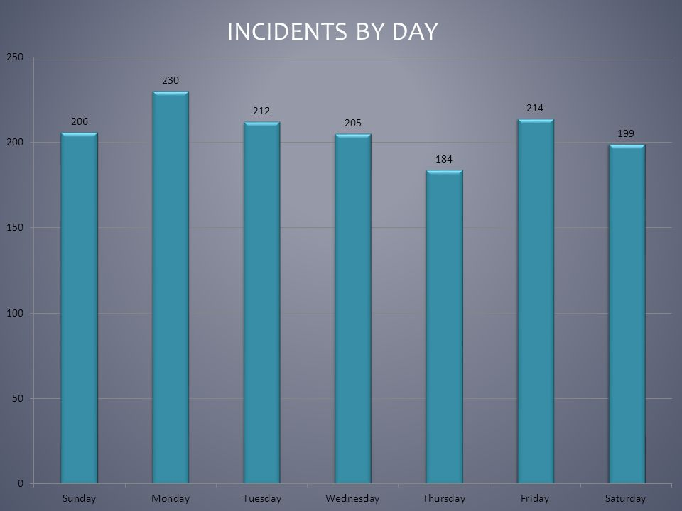 INCIDENTS BY DAY