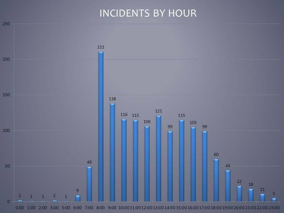 INCIDENTS BY HOUR