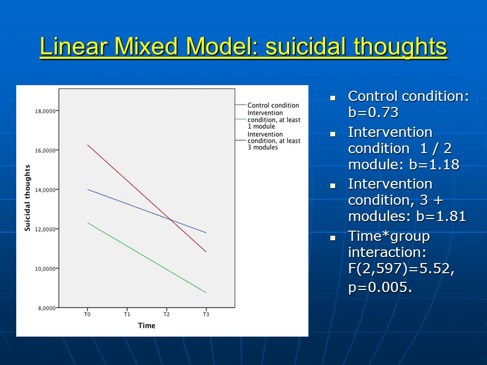 Linear Mixed Model: suicidal thoughts Control condition: b=0.73 Control condition: b=0.73 Intervention condition 1 / 2 module: b=1.18 Intervention condition 1 / 2 module: b=1.18 Intervention condition, 3 + modules: b=1.81 Intervention condition, 3 + modules: b=1.81 Time*group interaction: F(2,597)=5.52, p=0.005.