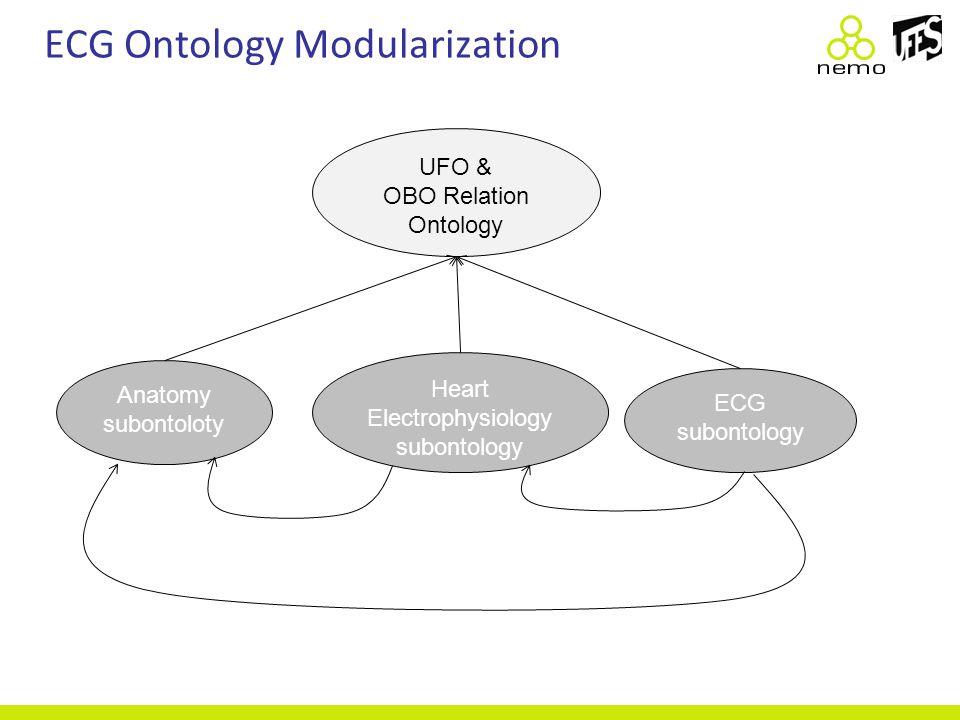 UFO & OBO Relation Ontology Anatomy subontoloty Heart Electrophysiology subontology ECG subontology ECG Ontology Modularization