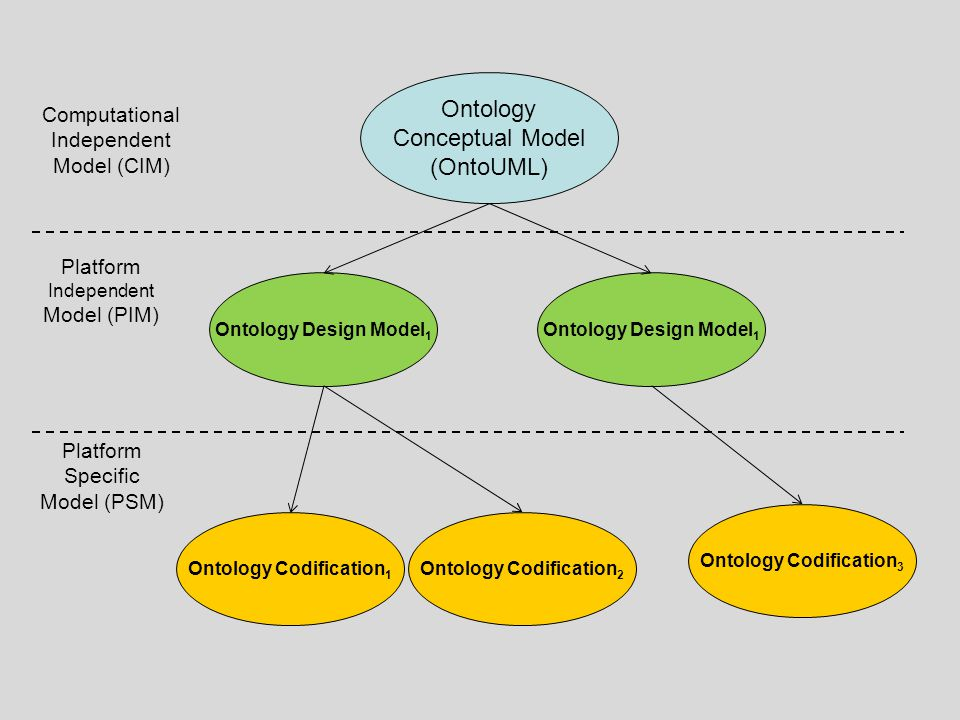 Ontology Conceptual Model (OntoUML) Ontology Codification 1 Ontology Design Model 1 Ontology Codification 2 Ontology Codification 3 Ontology Design Mo