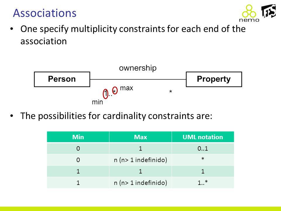 Associations One specify multiplicity constraints for each end of the association The possibilities for cardinality constraints are: MinMaxUML notatio