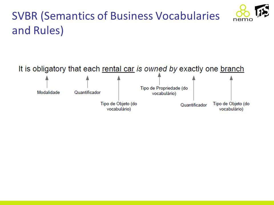 SVBR (Semantics of Business Vocabularies and Rules)