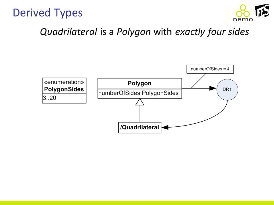 Derived Types Quadrilateral is a Polygon with exactly four sides