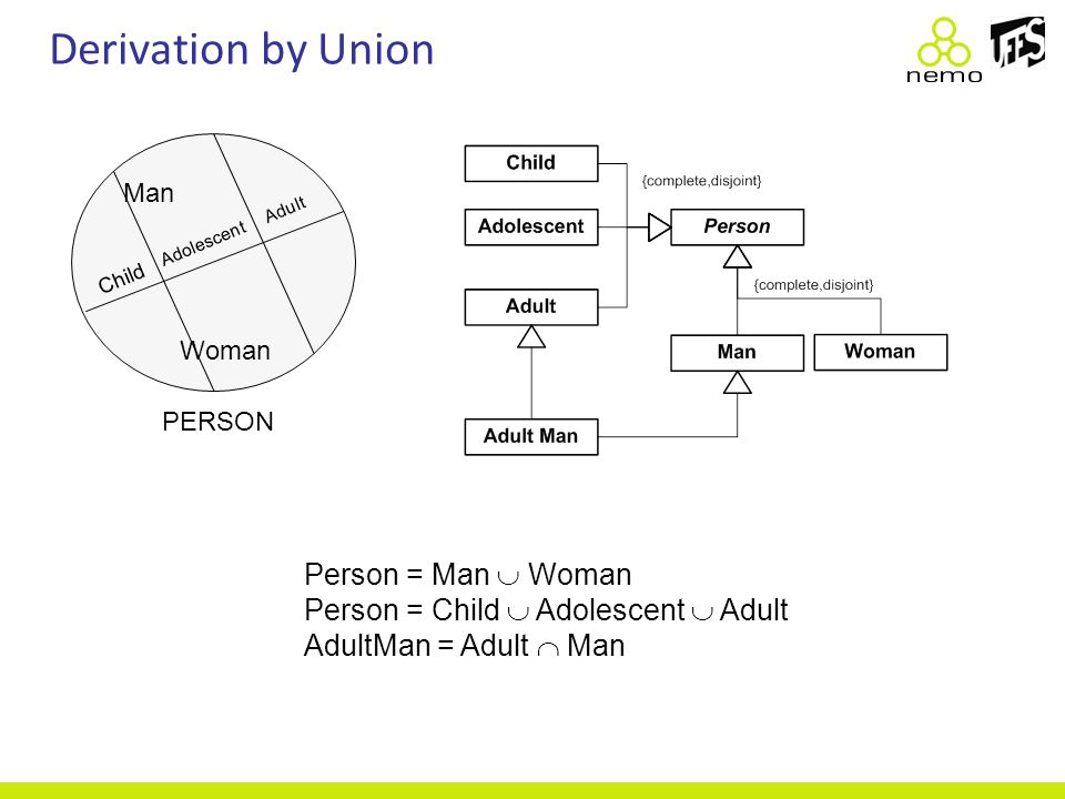 Derivation by Union  x AdultPerson(x) Person(x)  (Age(x)  18)  x AdultPerson(x) Person(x)  (Age(x)  18) Person = Man  Woman Person = Child  Ad