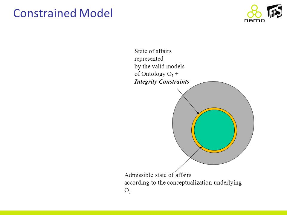 Admissible state of affairs according to the conceptualization underlying O 1 State of affairs represented by the valid models of Ontology O 1 + Integ