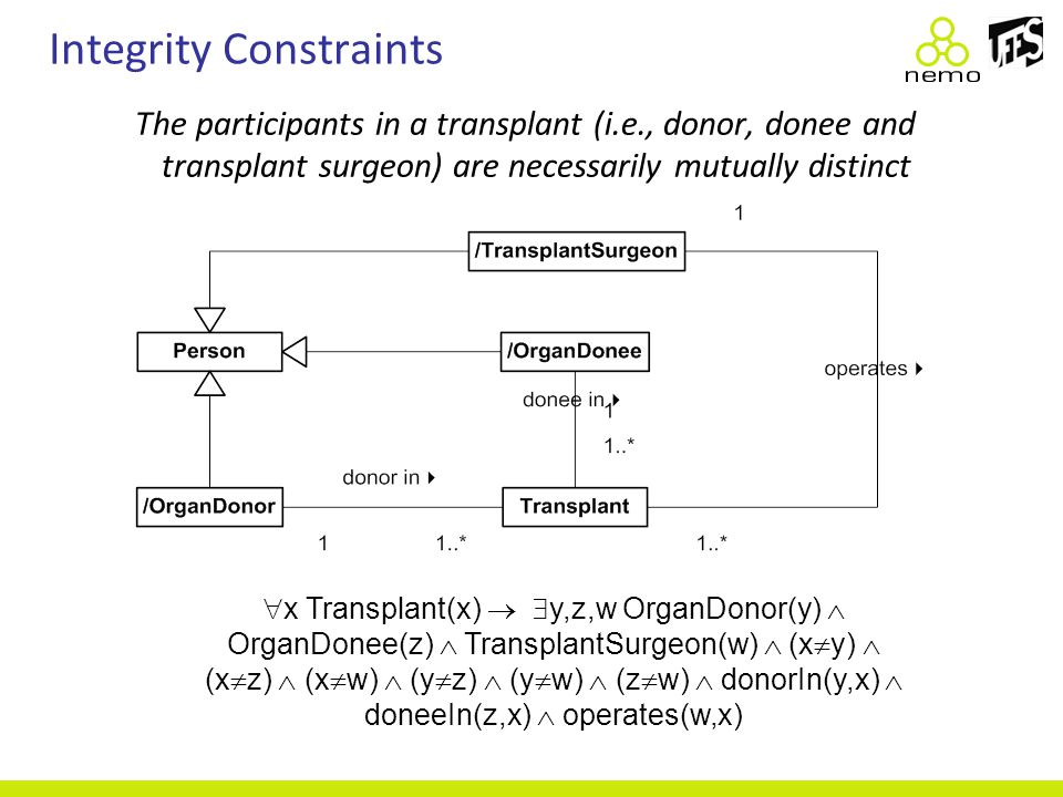  x Transplant(x)   y,z,w OrganDonor(y)  OrganDonee(z)  TransplantSurgeon(w)  (x  y)  (x  z)  (x  w)  (y  z)  (y  w)  (z  w)  donorIn(y,x)  doneeIn(z,x)  operates(w,x) The participants in a transplant (i.e., donor, donee and transplant surgeon) are necessarily mutually distinct