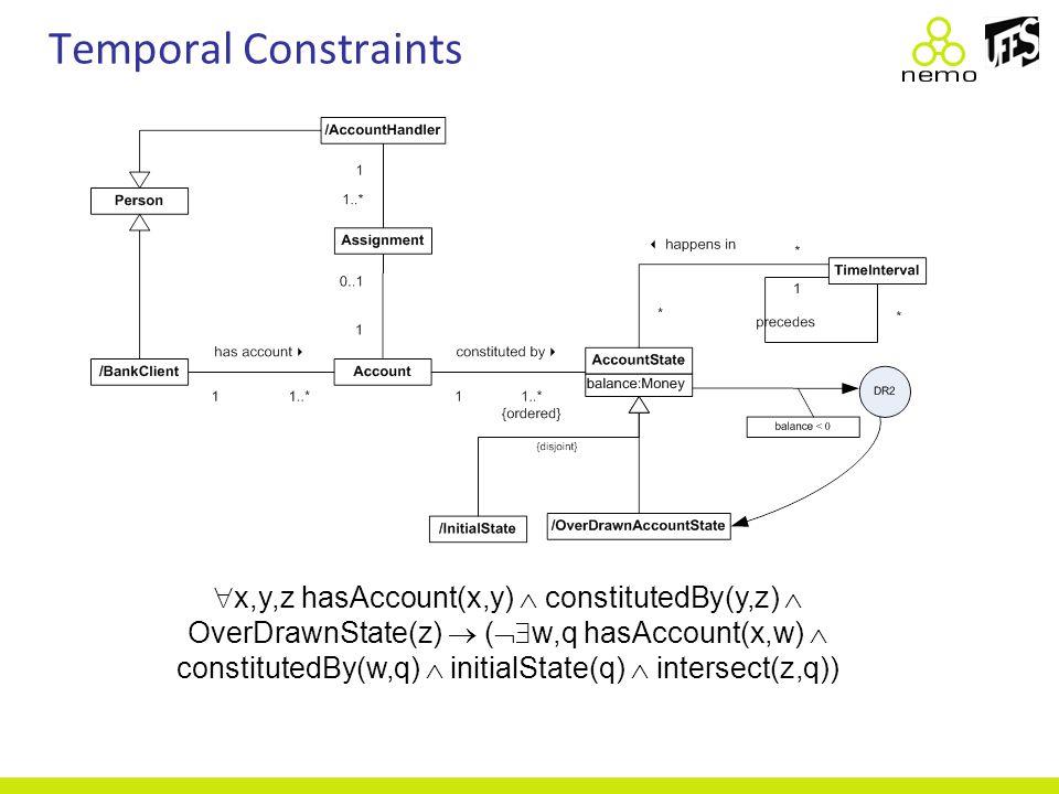 Temporal Constraints  x,y,z hasAccount(x,y)  constitutedBy(y,z)  OverDrawnState(z)  (  w,q hasAccount(x,w)  constitutedBy(w,q)  initialState(q)  intersect(z,q))