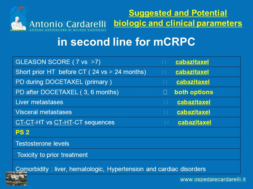 in second line for mCRPC GLEASON SCORE ( 7 vs >7)  cabazitaxel Short prior HT before CT ( 24 vs > 24 months)  cabazitaxel PD during DOCETAXEL (primary )  cabazitaxel PD after DOCETAXEL ( 3, 6 months)  both options Liver metastases  cabazitaxel Visceral metastases  cabazitaxel CT-CT-HT vs CT-HT-CT sequences  cabazitaxel PS 2 Testosterone levels Toxicity to prior treatment Comorbidity : liver, hematologic, Hypertension and cardiac disorders Suggested and Potential biologic and clinical parameters