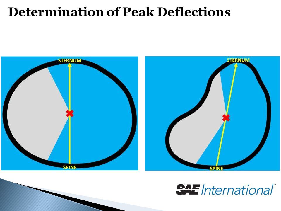 Determination of Peak Deflections