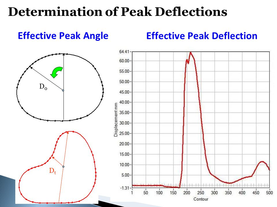 D0D0 DtDt Effective Peak Deflection Effective Peak Angle Determination of Peak Deflections
