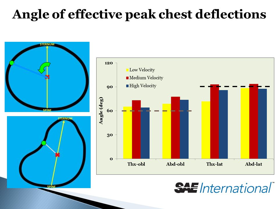 Angle of effective peak chest deflections