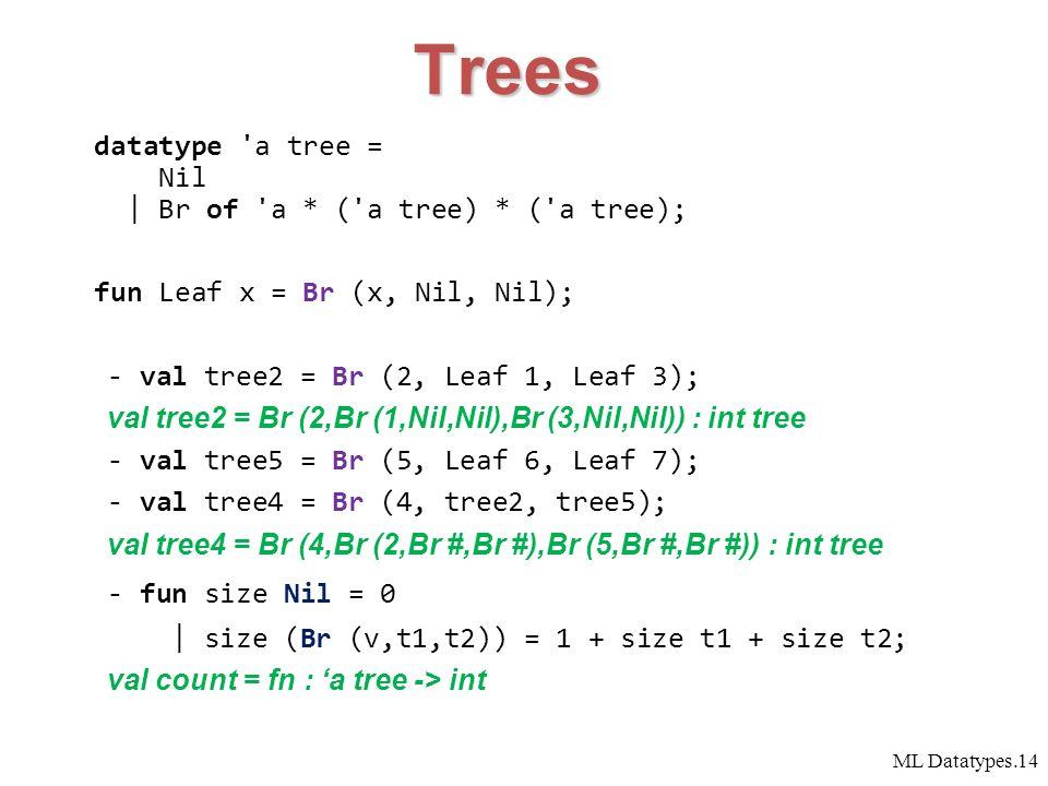 ML Datatypes.14 Trees datatype a tree = Nil | Br of a * ( a tree) * ( a tree); fun Leaf x = Br (x, Nil, Nil); - val tree2 = Br (2, Leaf 1, Leaf 3); val tree2 = Br (2,Br (1,Nil,Nil),Br (3,Nil,Nil)) : int tree - val tree5 = Br (5, Leaf 6, Leaf 7); - val tree4 = Br (4, tree2, tree5); val tree4 = Br (4,Br (2,Br #,Br #),Br (5,Br #,Br #)) : int tree - fun size Nil = 0 | size (Br (v,t1,t2)) = 1 + size t1 + size t2; val count = fn : 'a tree -> int