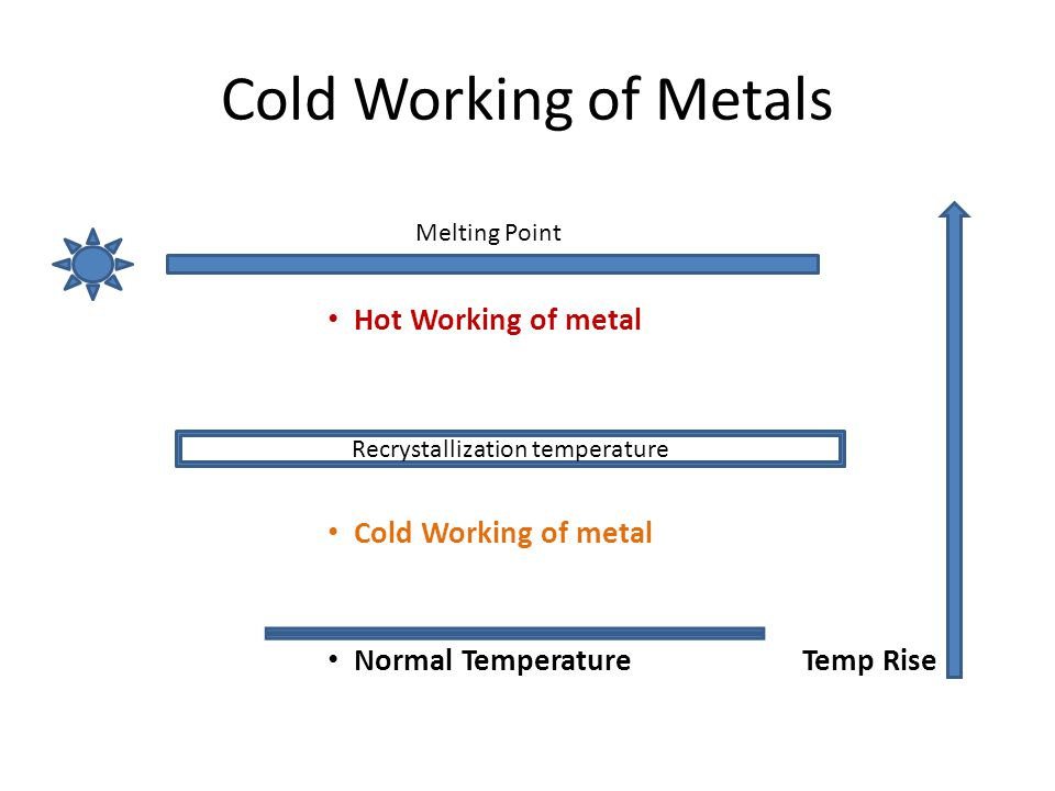 Cold Working of Metals Hot Working of metal Cold Working of metal Normal TemperatureTemp Rise Recrystallization temperature Melting Point