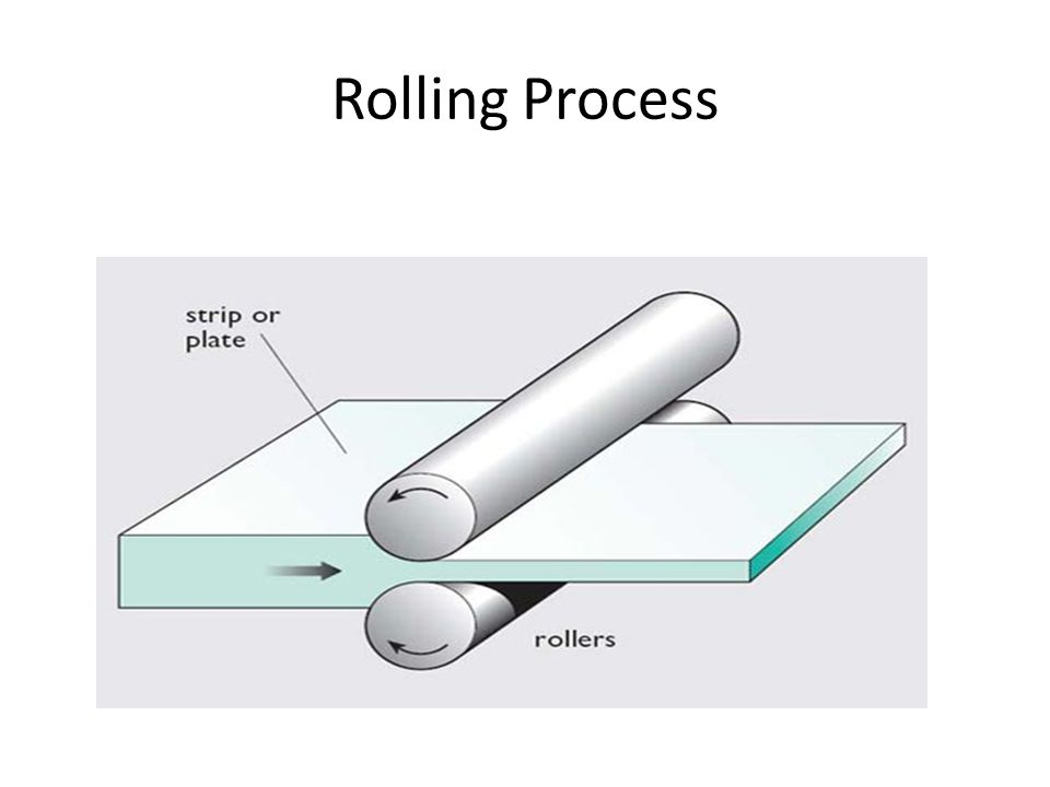 Rolling Process
