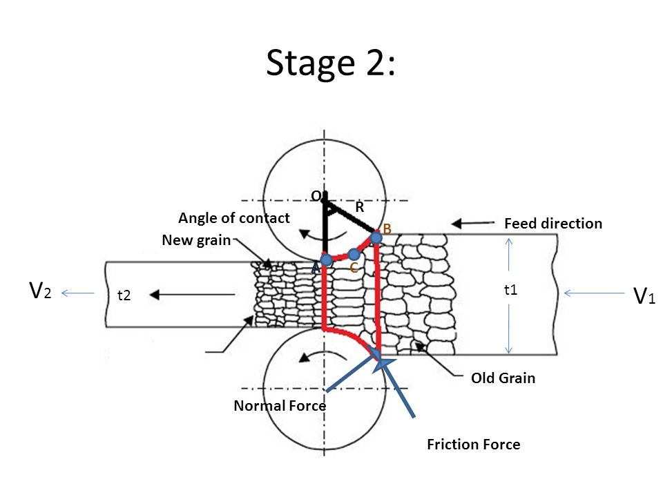 Stage 2: Feed direction Angle of contact New grain t2 t1 Friction Force Normal Force R Old Grain AC B O V2V2 V1V1