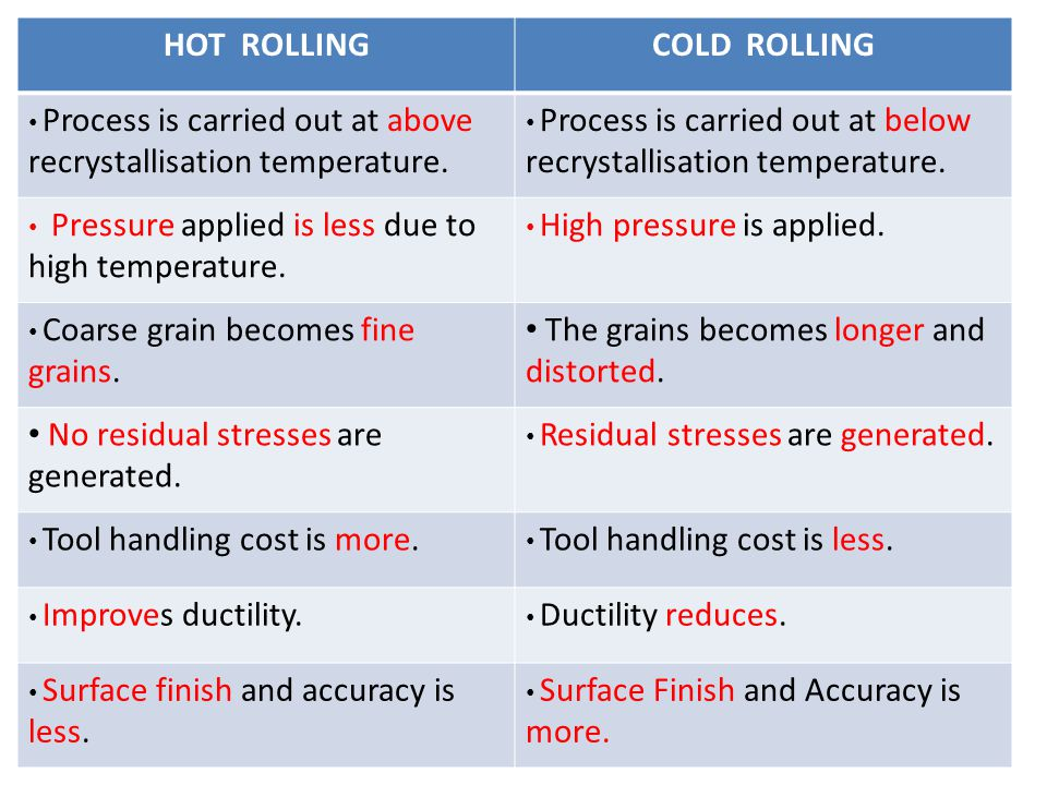 HOT ROLLINGCOLD ROLLING Process is carried out at above recrystallisation temperature. Process is carried out at below recrystallisation temperature.