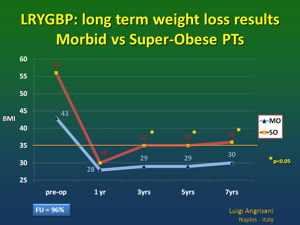 BMI FU = 96% * p<0.05 Luigi Angrisani Naples - Italy LRYGBP: long term weight loss results Morbid vs Super-Obese PTs