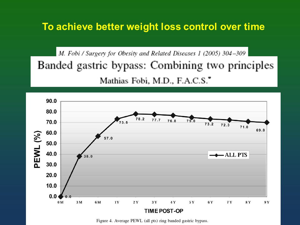 To achieve better weight loss control over time