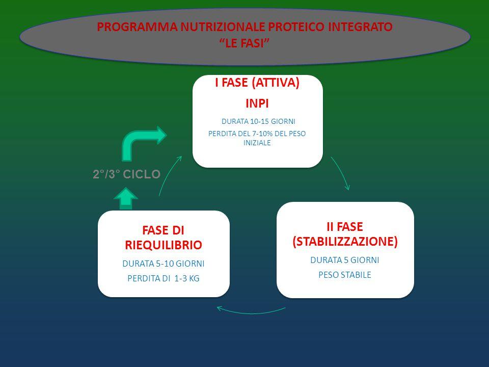 PROGRAMMA NUTRIZIONALE PROTEICO INTEGRATO LE FASI PROGRAMMA NUTRIZIONALE PROTEICO INTEGRATO LE FASI 2°/3° CICLO