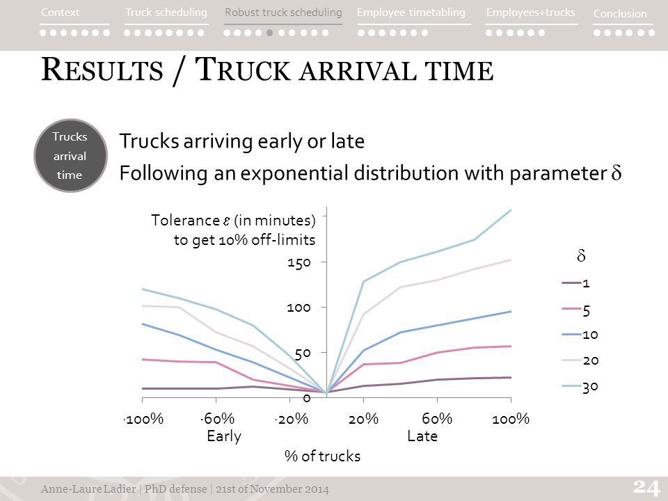 R ESULTS / T RUCK ARRIVAL TIME  24 Anne-Laure Ladier | PhD defense | 21st of November 2014 Trucks arriving early or late Following an exponential distribution with parameter  Trucks arrival time ContextTruck schedulingEmployee timetablingEmployees+trucks Conclusion Robust truck scheduling