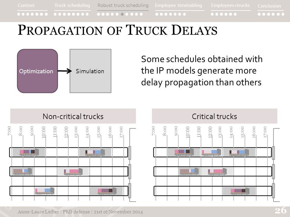 P ROPAGATION OF T RUCK D ELAYS Some schedules obtained with the IP models generate more delay propagation than others 26 Anne-Laure Ladier | PhD defense | 21st of November 2014 Non-critical trucksCritical trucks ContextTruck schedulingEmployee timetablingEmployees+trucks Conclusion Robust truck scheduling SimulationOptimization