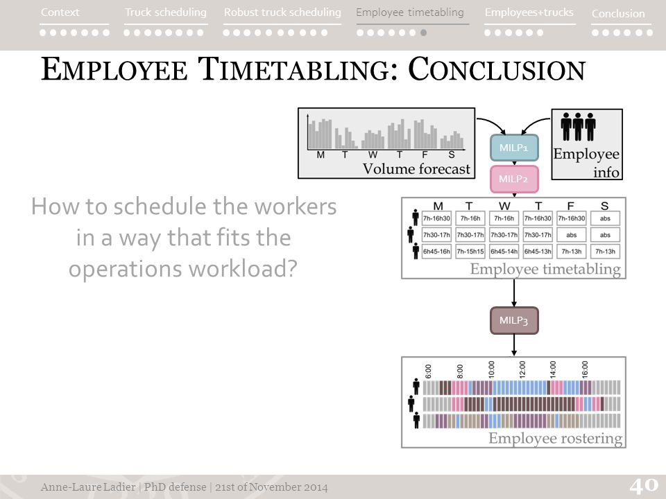 E MPLOYEE T IMETABLING : C ONCLUSION How to schedule the workers in a way that fits the operations workload.
