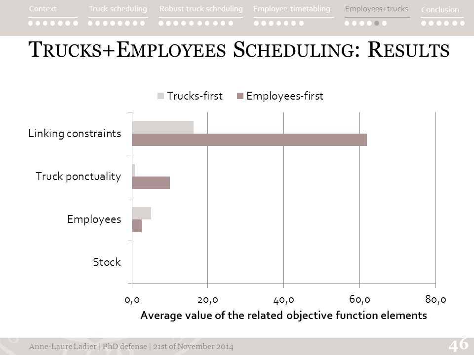 T RUCKS +E MPLOYEES S CHEDULING : R ESULTS Anne-Laure Ladier | PhD defense | 21st of November 2014 46 ContextTruck schedulingEmployee timetablingEmployees+trucks Conclusion Robust truck scheduling
