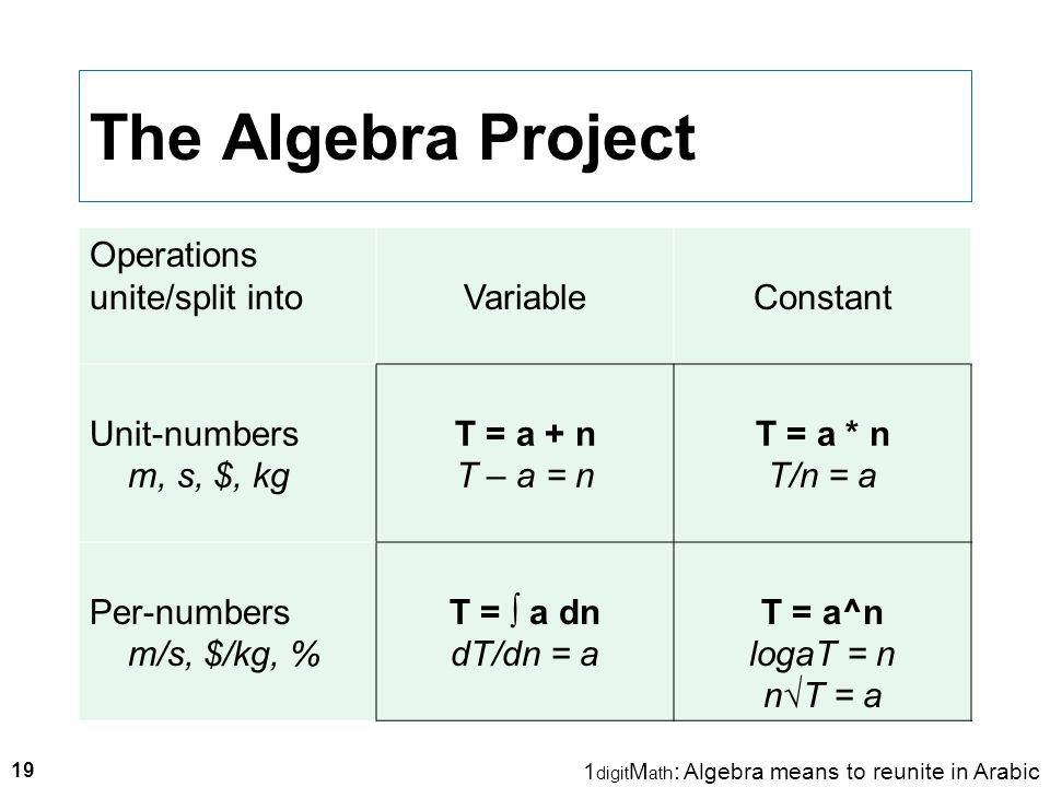 The Algebra Project Operations unite/split intoVariableConstant Unit-numbers m, s, $, kg T = a + n T – a = n T = a * n T/n = a Per-numbers m/s, $/kg, % T = ∫ a dn dT/dn = a T = a^n logaT = n n√T = a 19 1 digit M ath : Algebra means to reunite in Arabic