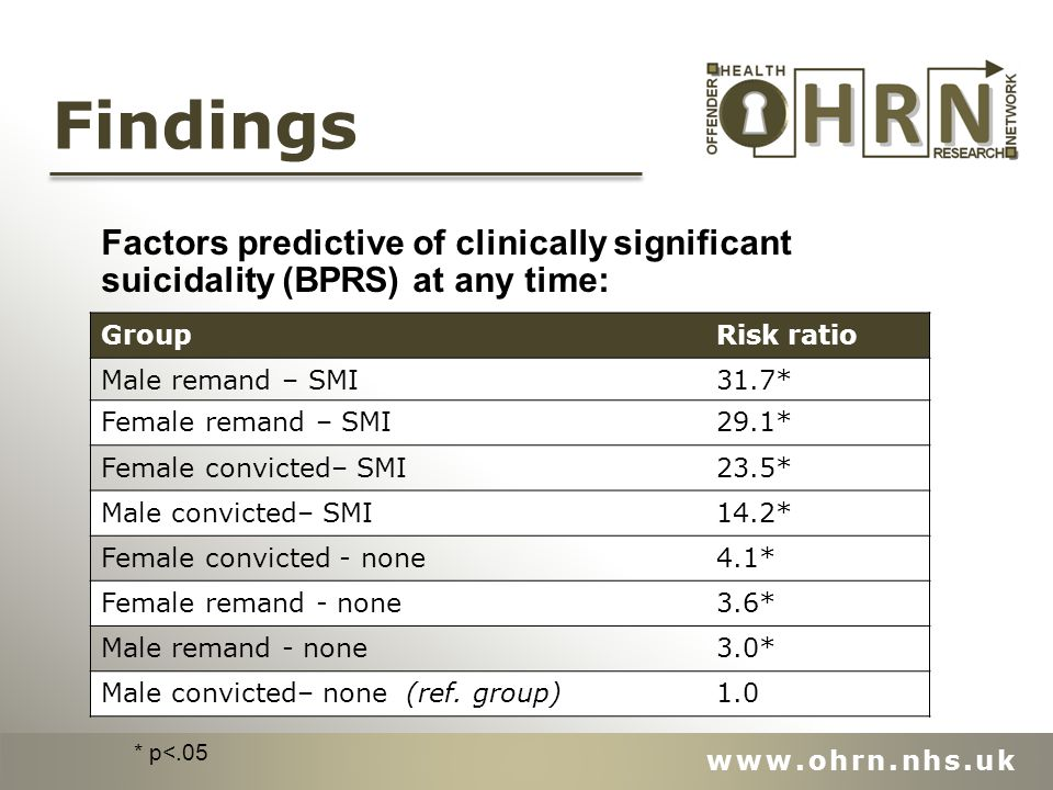 Factors predictive of clinically significant suicidality (BPRS) at any time: Findings GroupRisk ratio Male remand – SMI31.7* Female remand – SMI29.1* Female convicted– SMI23.5* Male convicted– SMI14.2* Female convicted - none4.1* Female remand - none3.6* Male remand - none3.0* Male convicted– none (ref.