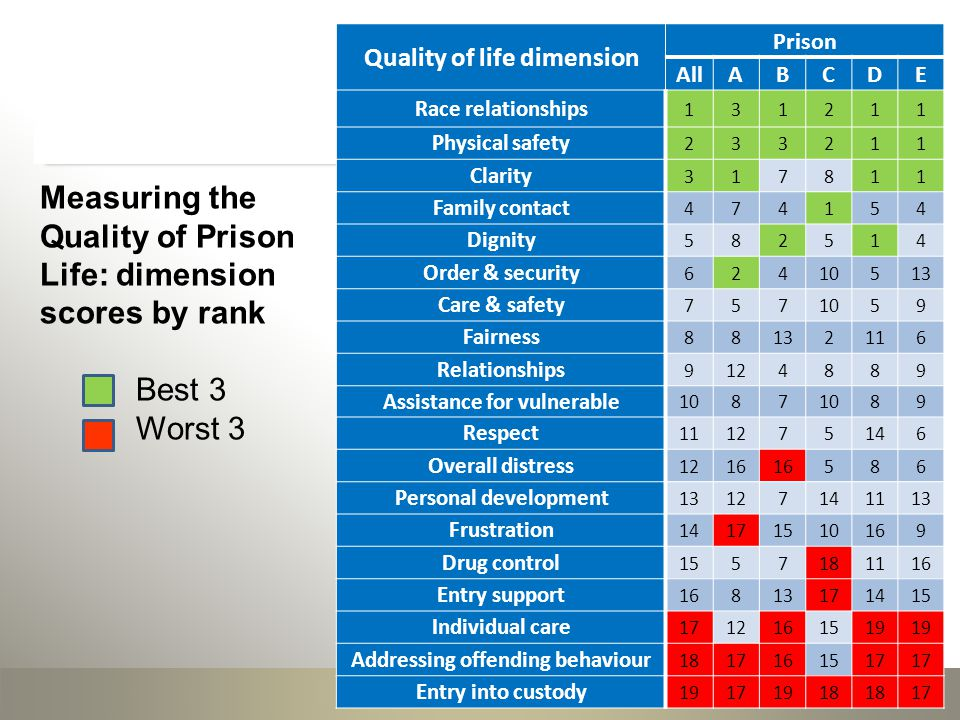 Quality of life dimension Prison AllABCDE Race relationships Physical safety Clarity Family contact Dignity Order & security Care & safety Fairness Relationships Assistance for vulnerable Respect Overall distress Personal development Frustration Drug control Entry support Individual care Addressing offending behaviour Entry into custody Measuring the Quality of Prison Life: dimension scores by rank Best 3 Worst 3