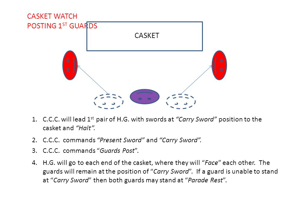 "CASKET 1.C.C.C. will lead 1 st pair of H.G. with swords at ""Carry Sword"" position to the casket and ""Halt"". CASKET WATCH POSTING 1 ST GUARDS 2.C.C.C."