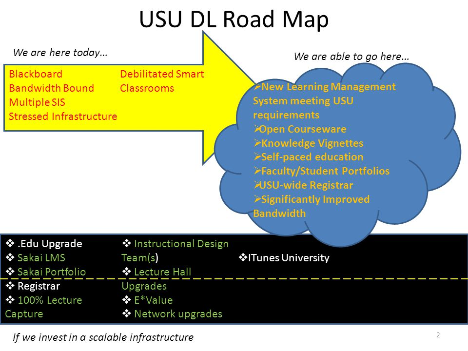 USU DL Road Map Blackboard Bandwidth Bound Multiple SIS Stressed Infrastructure Debilitated Smart Classrooms .Edu Upgrade  Sakai LMS  Sakai Portfolio  Registrar  100% Lecture Capture  Instructional Design Team(s)  Lecture Hall Upgrades  E*Value  Network upgrades  ITunes University We are here today… We are able to go here… If we invest in a scalable infrastructure  New Learning Management System meeting USU requirements  Open Courseware  Knowledge Vignettes  Self-paced education  Faculty/Student Portfolios  USU-wide Registrar  Significantly Improved Bandwidth 2