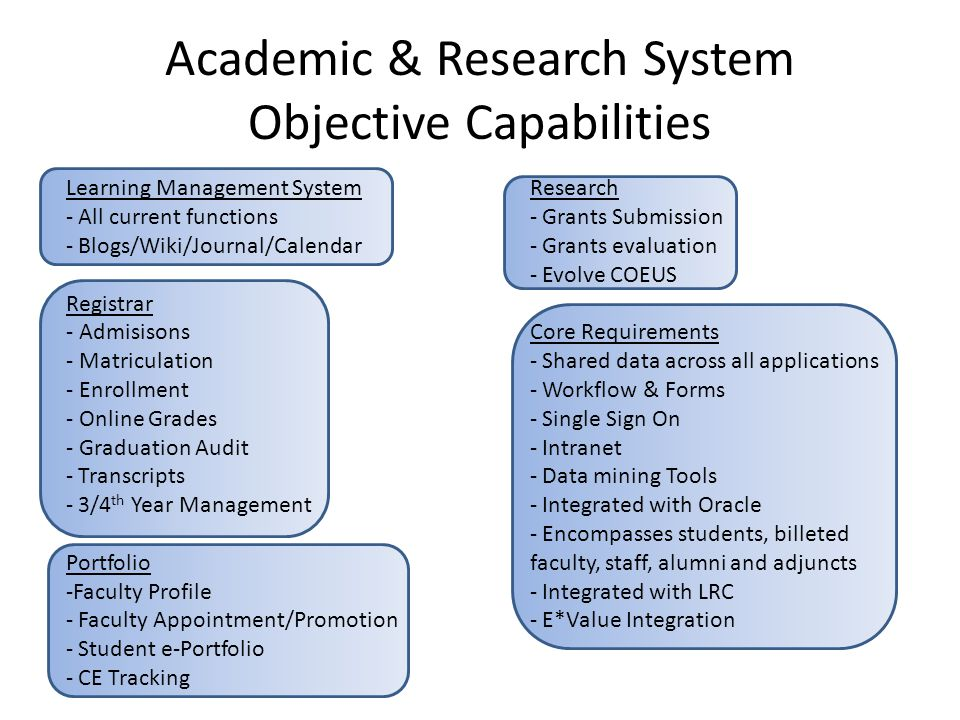 Academic & Research System Objective Capabilities Learning Management System - All current functions - Blogs/Wiki/Journal/Calendar Registrar - Admisisons - Matriculation - Enrollment - Online Grades - Graduation Audit - Transcripts - 3/4 th Year Management Portfolio -Faculty Profile - Faculty Appointment/Promotion - Student e-Portfolio - CE Tracking Research - Grants Submission - Grants evaluation - Evolve COEUS Core Requirements - Shared data across all applications - Workflow & Forms - Single Sign On - Intranet - Data mining Tools - Integrated with Oracle - Encompasses students, billeted faculty, staff, alumni and adjuncts - Integrated with LRC - E*Value Integration