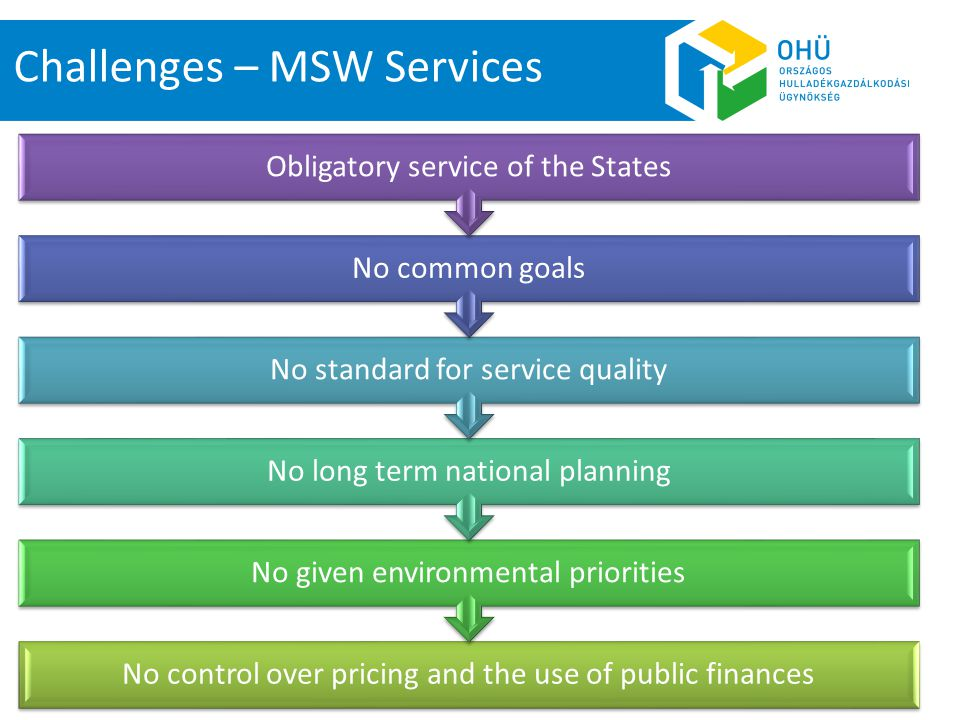 No control over pricing and the use of public finances No given environmental priorities No long term national planning No standard for service quality No common goals Obligatory service of the States Challenges – MSW Services