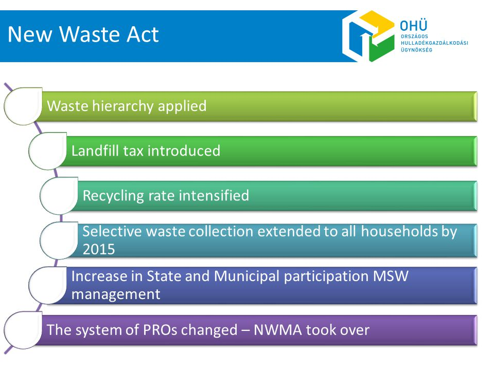 New Waste Act Waste hierarchy applied Landfill tax introduced Recycling rate intensified Selective waste collection extended to all households by 2015 Increase in State and Municipal participation MSW management The system of PROs changed – NWMA took over