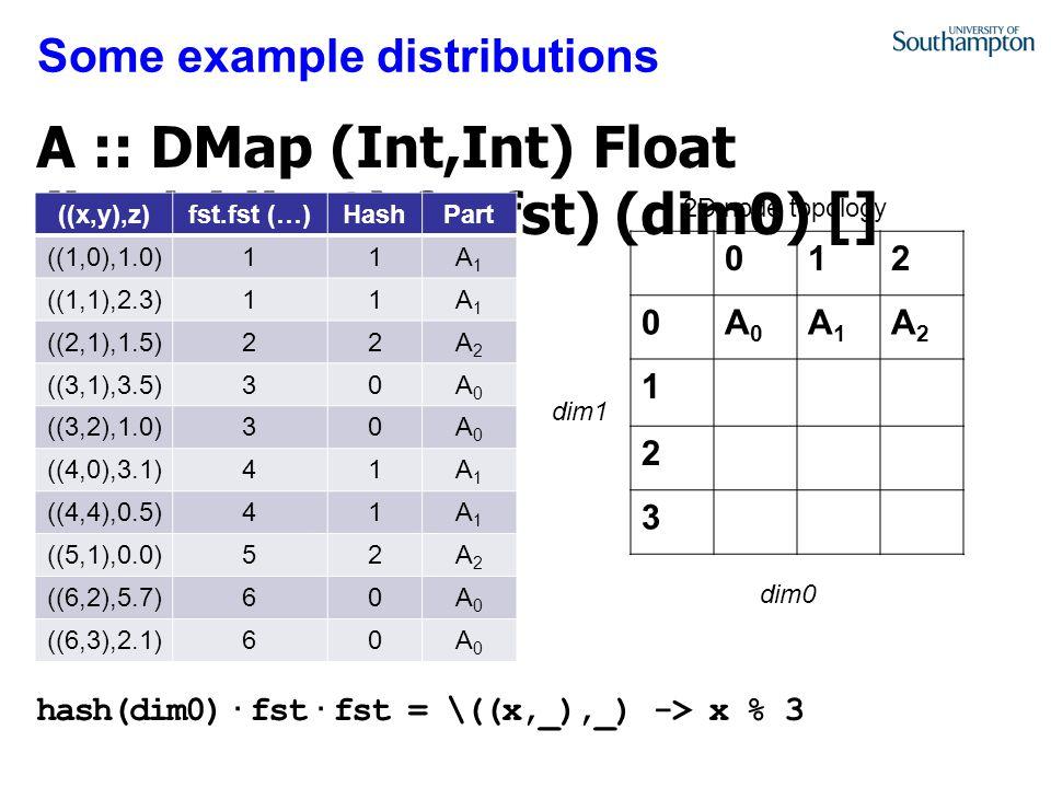 Some example distributions 012 0A0A0 A1A1 A2A2 1 2 3 ((x,y),z)fst.fst (…)HashPart ((1,0),1.0)11A1A1 ((1,1),2.3)11A1A1 ((2,1),1.5)22A2A2 ((3,1),3.5)30A0A0 ((3,2),1.0)30A0A0 ((4,0),3.1)41A1A1 ((4,4),0.5)41A1A1 ((5,1),0.0)52A2A2 ((6,2),5.7)60A0A0 ((6,3),2.1)60A0A0 2D node topology dim0 dim1